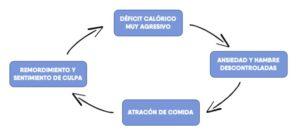 ciclo del atracón perder grasa