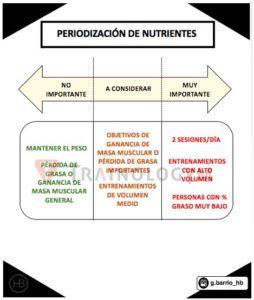 periodización de los nutrientes a la hora de entrenar dos veces al día
